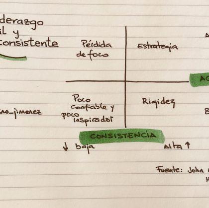 ¿Eres un líder ágil o consistente?